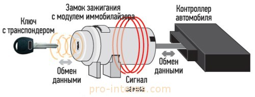 Как устроена штатная противоугонная система (иммобилайзер) калина 2